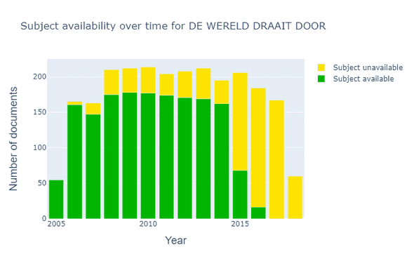 Overview of the availability of subject labels in DWDD over the years